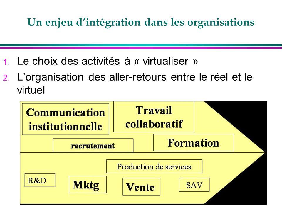 Un enjeu dintégration dans les organisations 1. Le choix des activités à « virtualiser » 2. Lorganisation des aller-retours entre le réel et le virtue