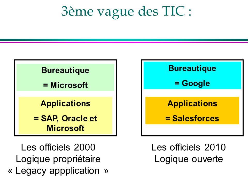 3ème vague des TIC : Les officiels 2000 Logique propriétaire « Legacy appplication » Bureautique = Microsoft Applications = SAP, Oracle et Microsoft L