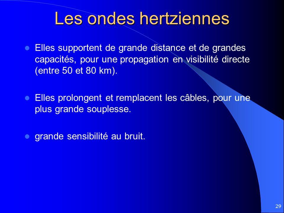 29 Les ondes hertziennes Elles supportent de grande distance et de grandes capacités, pour une propagation en visibilité directe (entre 50 et 80 km).