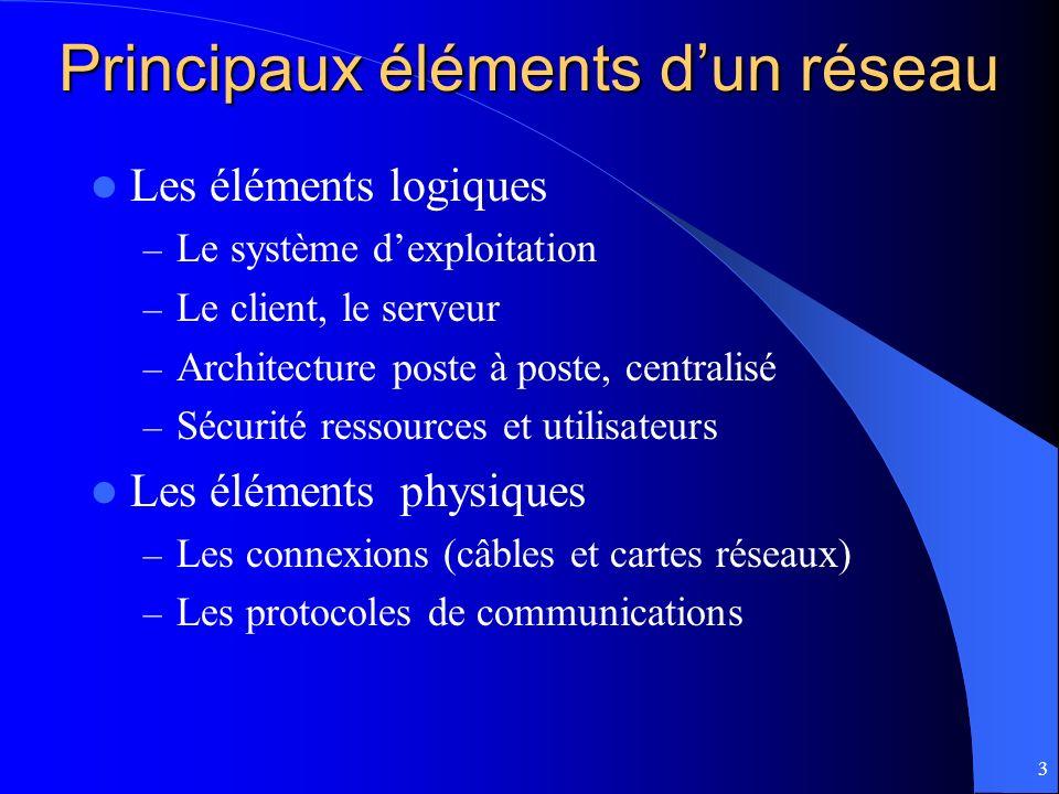 3 Principaux éléments dun réseau Les éléments logiques – Le système dexploitation – Le client, le serveur – Architecture poste à poste, centralisé – S