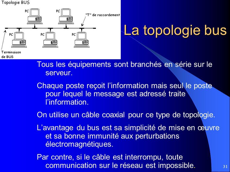 31 La topologie bus Tous les équipements sont branchés en série sur le serveur. Chaque poste reçoit linformation mais seul le poste pour lequel le mes