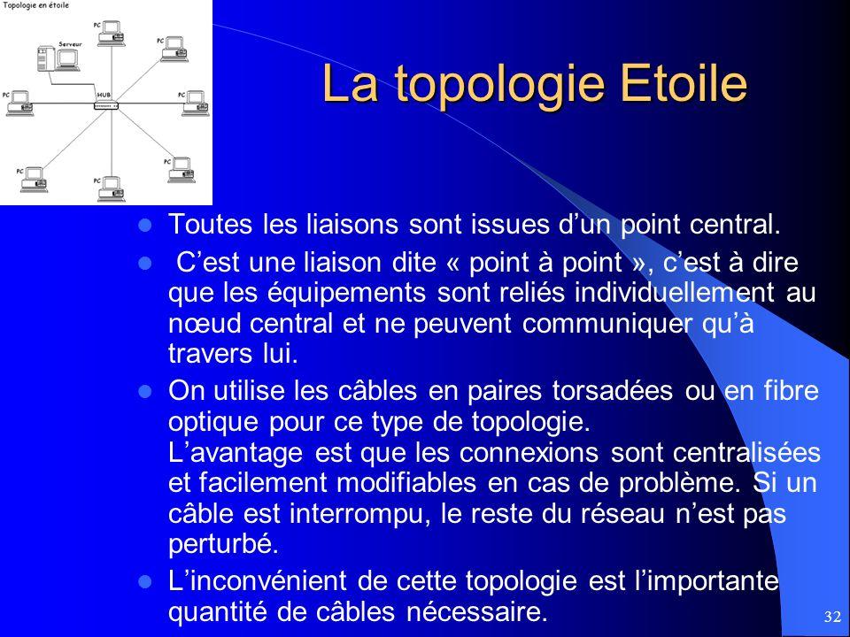 32 La topologie Etoile Toutes les liaisons sont issues dun point central. Cest une liaison dite « point à point », cest à dire que les équipements son