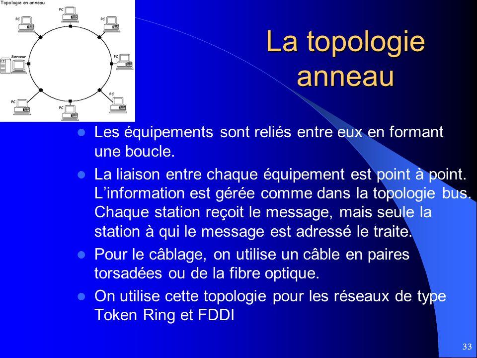 33 La topologie anneau Les équipements sont reliés entre eux en formant une boucle. La liaison entre chaque équipement est point à point. Linformation