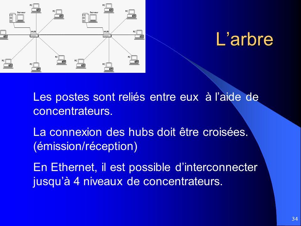 34Larbre Les postes sont reliés entre eux à laide de concentrateurs. La connexion des hubs doit être croisées. (émission/réception) En Ethernet, il es