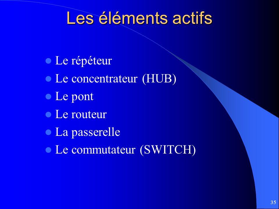 35 Les éléments actifs Le répéteur Le concentrateur (HUB) Le pont Le routeur La passerelle Le commutateur (SWITCH)