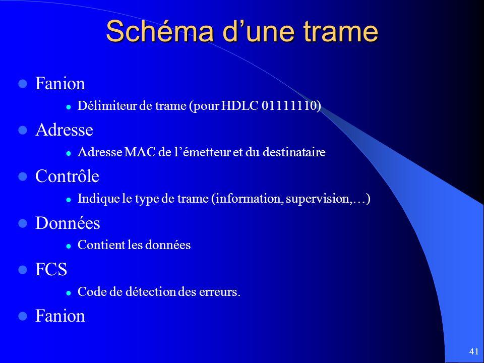 41 Schéma dune trame Fanion Délimiteur de trame (pour HDLC 01111110) Adresse Adresse MAC de lémetteur et du destinataire Contrôle Indique le type de t