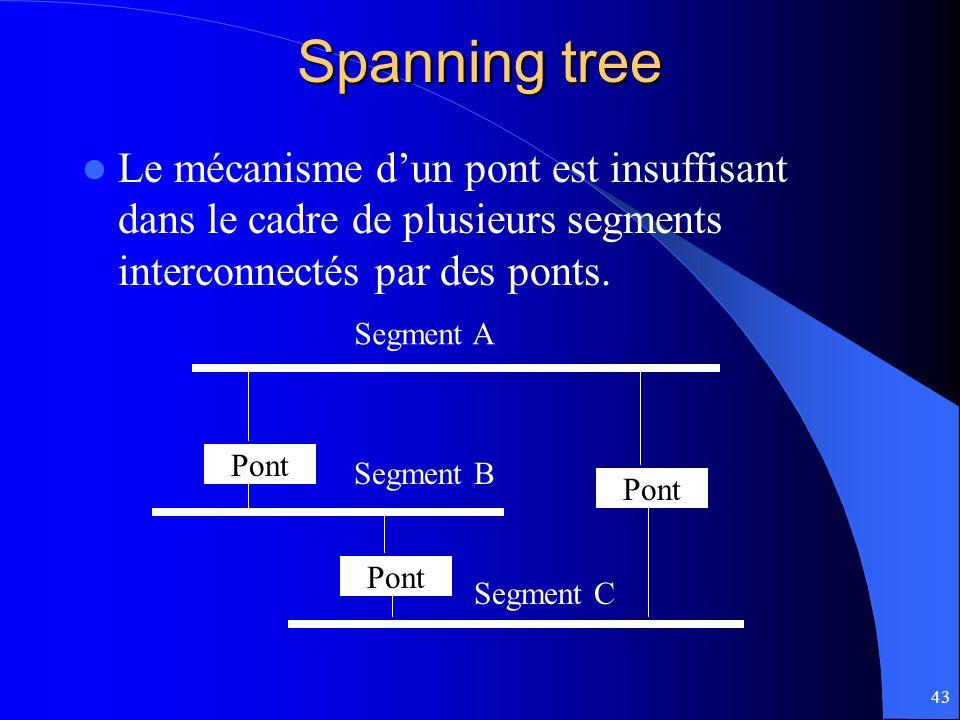 43 Spanning tree Le mécanisme dun pont est insuffisant dans le cadre de plusieurs segments interconnectés par des ponts. Pont Segment A Segment B Segm