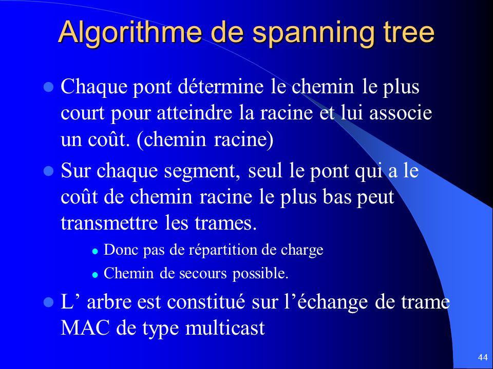 44 Algorithme de spanning tree Chaque pont détermine le chemin le plus court pour atteindre la racine et lui associe un coût. (chemin racine) Sur chaq