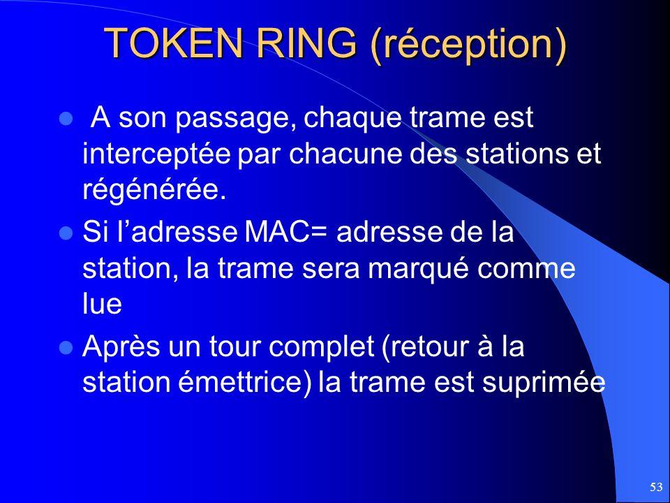 53 TOKEN RING (réception) A son passage, chaque trame est interceptée par chacune des stations et régénérée. Si ladresse MAC= adresse de la station, l