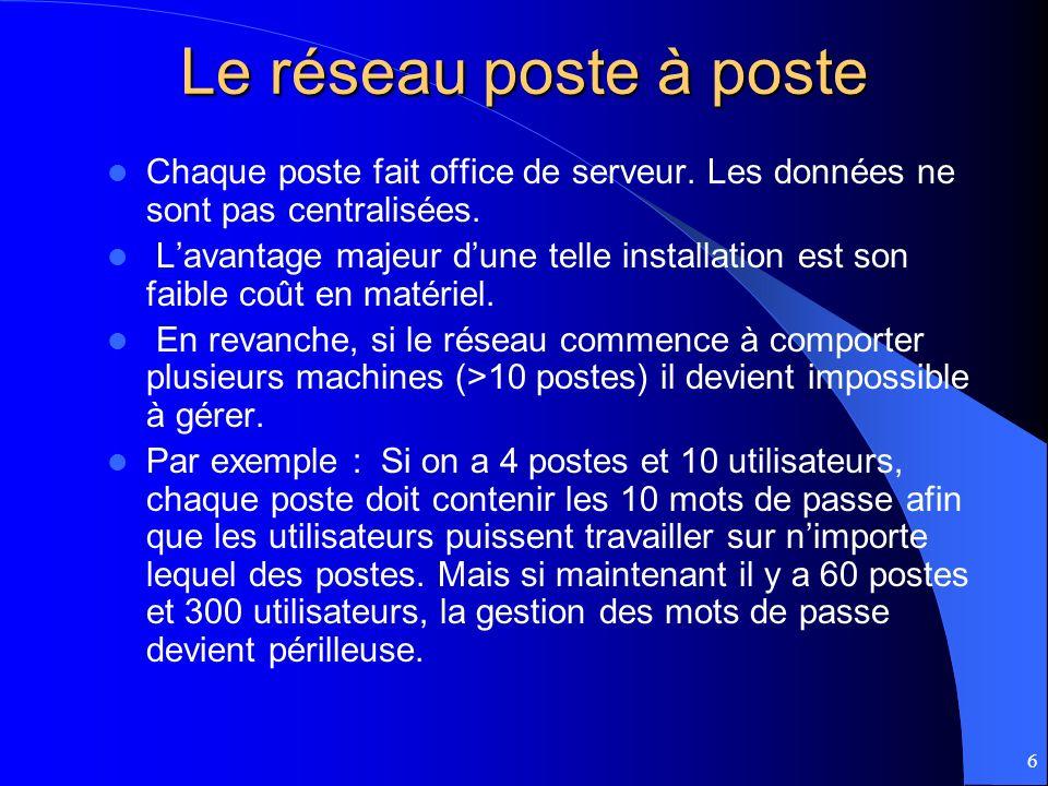 6 Le réseau poste à poste Chaque poste fait office de serveur. Les données ne sont pas centralisées. Lavantage majeur dune telle installation est son