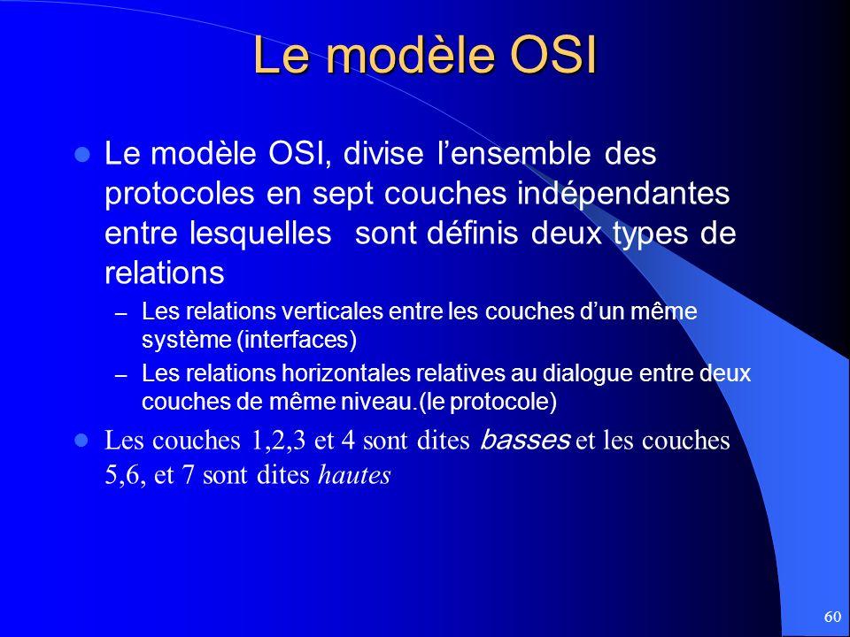 60 Le modèle OSI Le modèle OSI, divise lensemble des protocoles en sept couches indépendantes entre lesquelles sont définis deux types de relations –