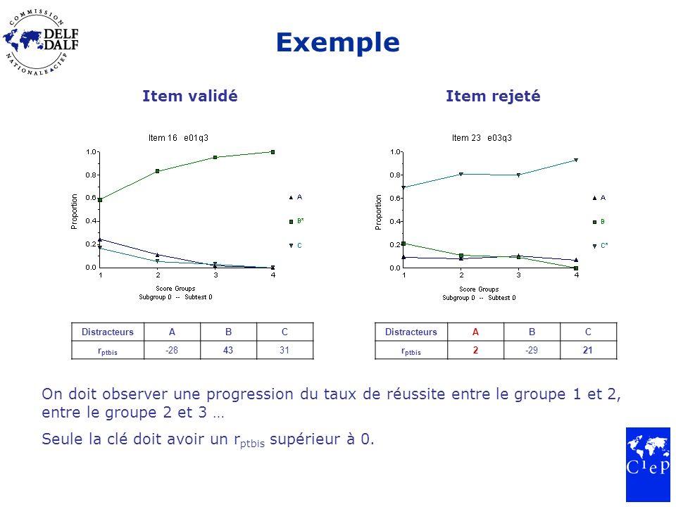 Exemple Item validéItem rejeté On doit observer une progression du taux de réussite entre le groupe 1 et 2, entre le groupe 2 et 3 … Seule la clé doit avoir un r ptbis supérieur à 0.
