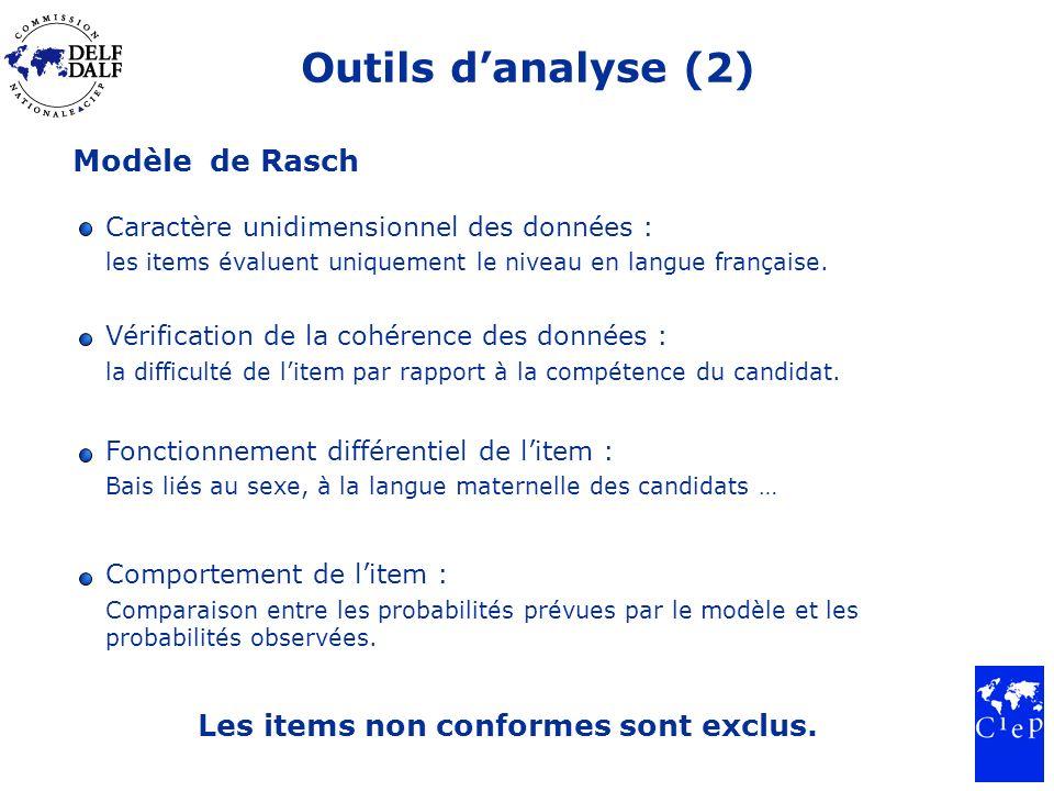 Outils danalyse (2) Modèle de Rasch Les items non conformes sont exclus. Caractère unidimensionnel des données : les items évaluent uniquement le nive