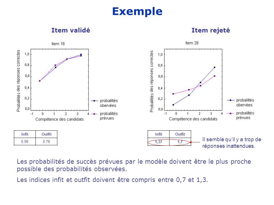 Exemple InfitOutfit 0,980,78 Item validéItem rejeté Les probabilités de succès prévues par le modèle doivent être le plus proche possible des probabilités observées.