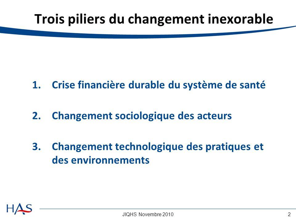 JIQHS Novembre 20102 Trois piliers du changement inexorable 1.Crise financière durable du système de santé 2.Changement sociologique des acteurs 3.Changement technologique des pratiques et des environnements
