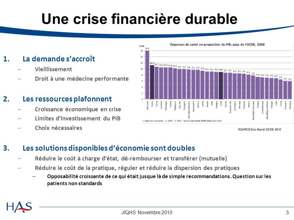JIQHS Novembre 20103 Une crise financière durable 1.La demande saccroît –Vieillissement –Droit à une médecine performante 2.Les ressources plafonnent