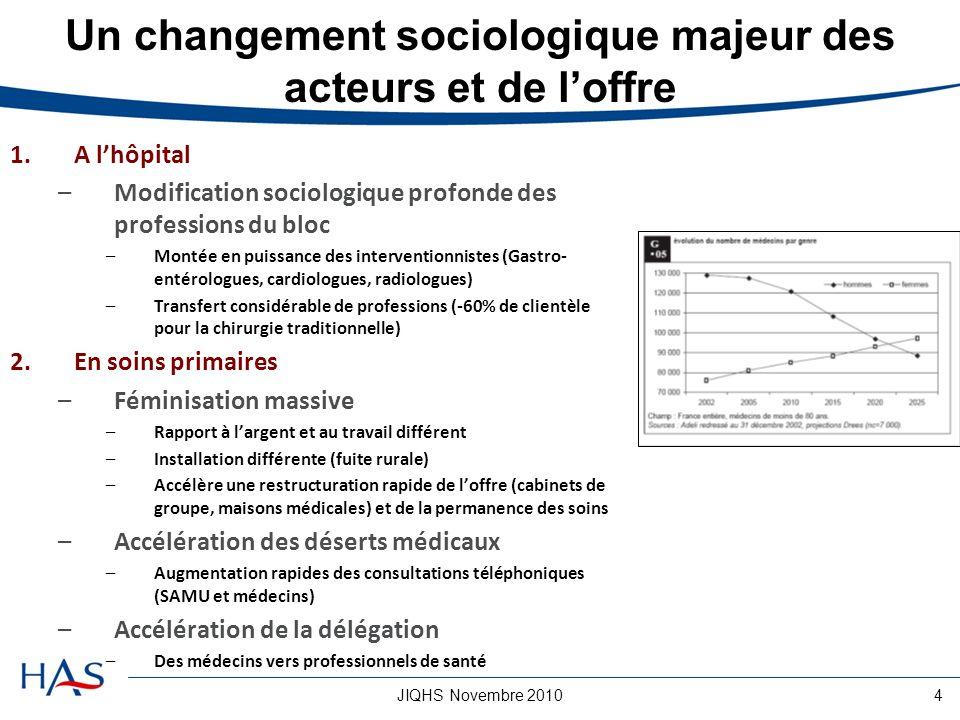 JIQHS Novembre 20104 Un changement sociologique majeur des acteurs et de loffre 1.A lhôpital –Modification sociologique profonde des professions du bl