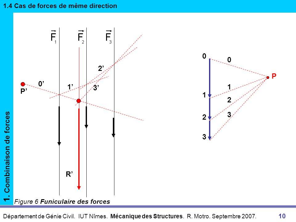 Département de Génie Civil. IUT Nîmes. Mécanique des Structures. R. Motro. Septembre 2007. 10 Figure 6 Funiculaire des forces 1. Combinaison de forces