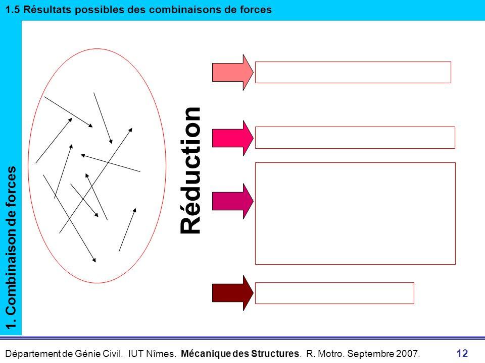 Département de Génie Civil. IUT Nîmes. Mécanique des Structures. R. Motro. Septembre 2007. 12 1. Combinaison de forces 1.5 Résultats possibles des com