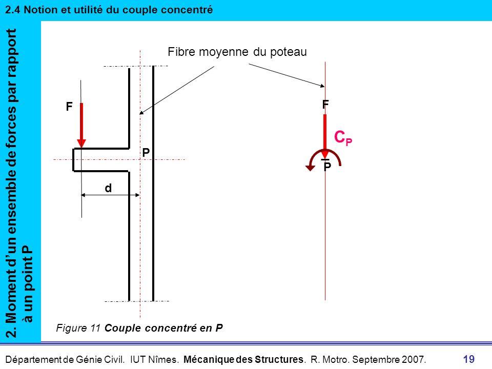 Département de Génie Civil. IUT Nîmes. Mécanique des Structures. R. Motro. Septembre 2007. 19 2. Moment dun ensemble de forces par rapport à un point