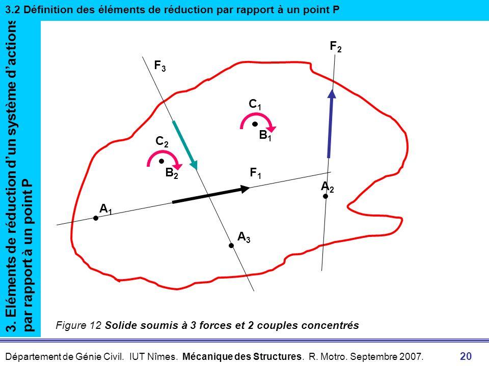 Département de Génie Civil. IUT Nîmes. Mécanique des Structures. R. Motro. Septembre 2007. 20 3. Eléments de réduction dun système dactions par rappor