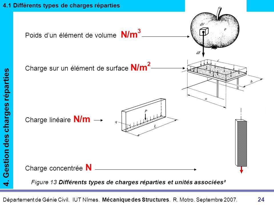 Département de Génie Civil. IUT Nîmes. Mécanique des Structures. R. Motro. Septembre 2007. 24 Charge sur un élément de surface N/m 2 Charge linéaire N