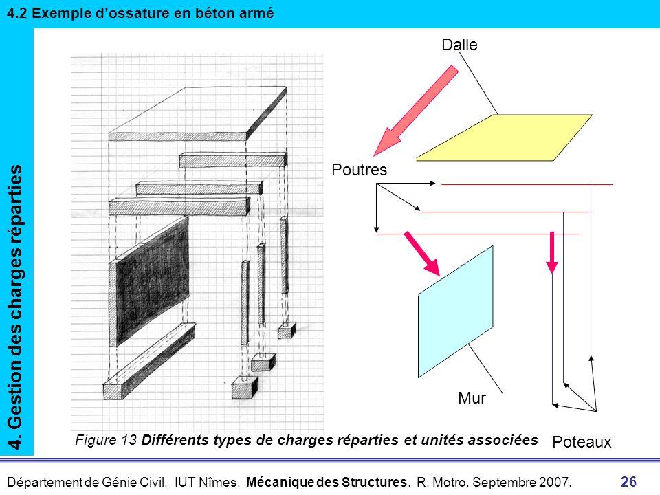 Département de Génie Civil. IUT Nîmes. Mécanique des Structures. R. Motro. Septembre 2007. 26 Mur Dalle Poutres Poteaux 4. Gestion des charges réparti