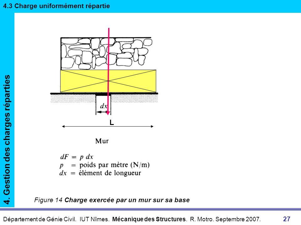 Département de Génie Civil. IUT Nîmes. Mécanique des Structures. R. Motro. Septembre 2007. 27 Figure 14 Charge exercée par un mur sur sa base 4. Gesti