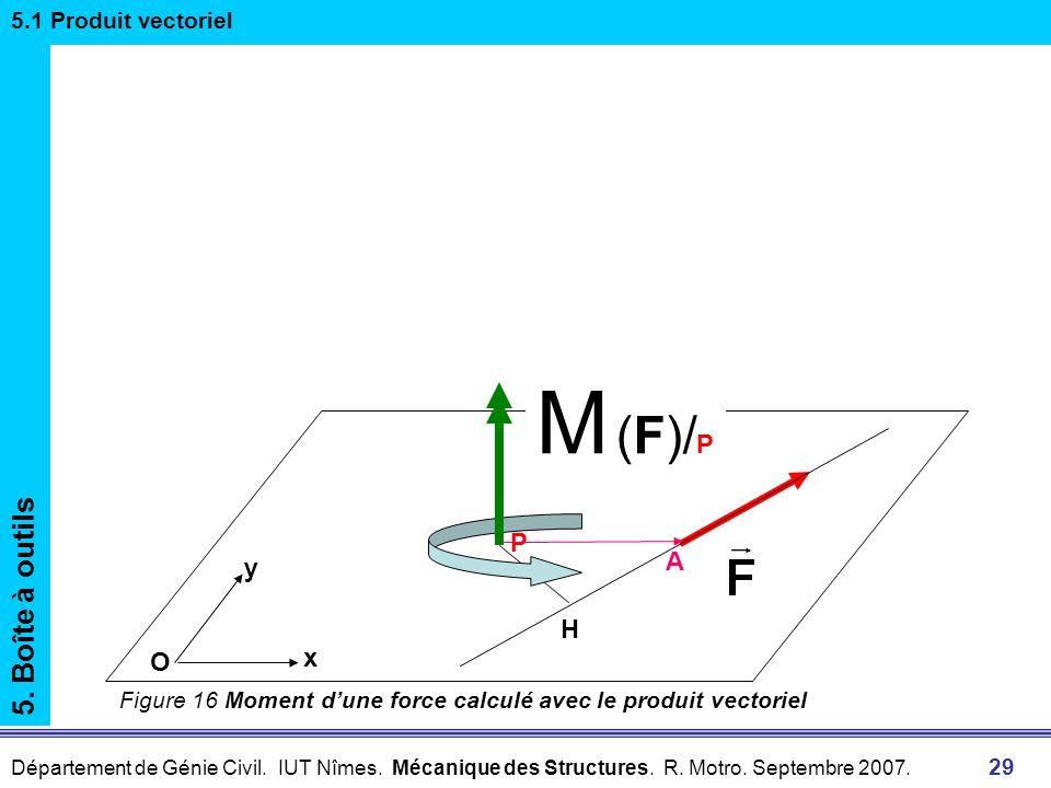 Département de Génie Civil. IUT Nîmes. Mécanique des Structures. R. Motro. Septembre 2007. 29 5. Boîte à outils 5.1 Produit vectoriel y x O H M (F)/ P