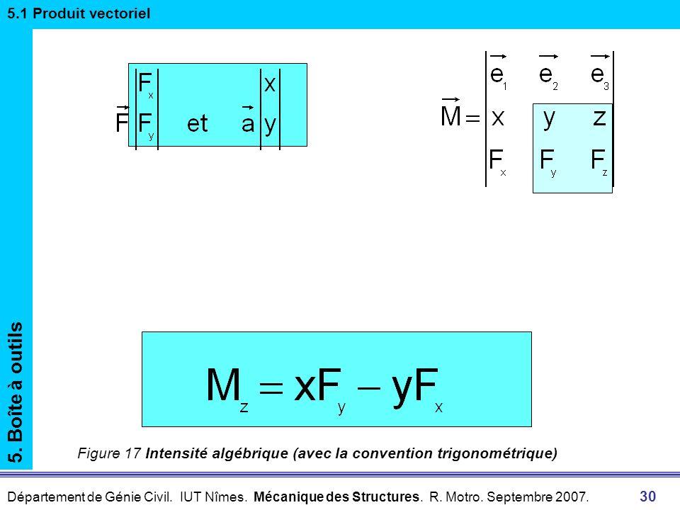 Département de Génie Civil. IUT Nîmes. Mécanique des Structures. R. Motro. Septembre 2007. 30 6 Moment dune force7.1 Moment par rapport à un point de