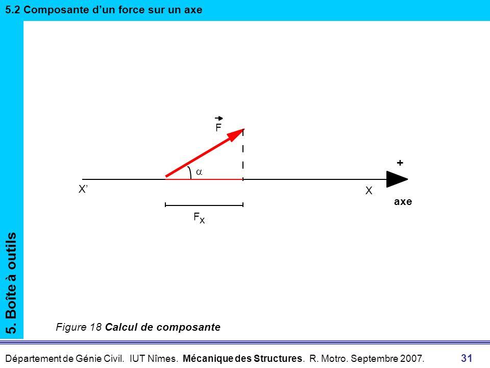 Département de Génie Civil. IUT Nîmes. Mécanique des Structures. R. Motro. Septembre 2007. 31 F x axe X X + F 5. Boîte à outils 5.2 Composante dun for