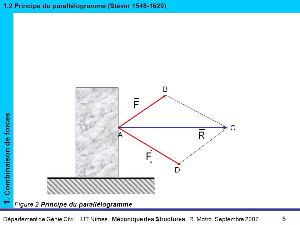 Département de Génie Civil. IUT Nîmes. Mécanique des Structures. R. Motro. Septembre 2007. 5 Figure 2 Principe du parallélogramme 1. Combinaison de fo