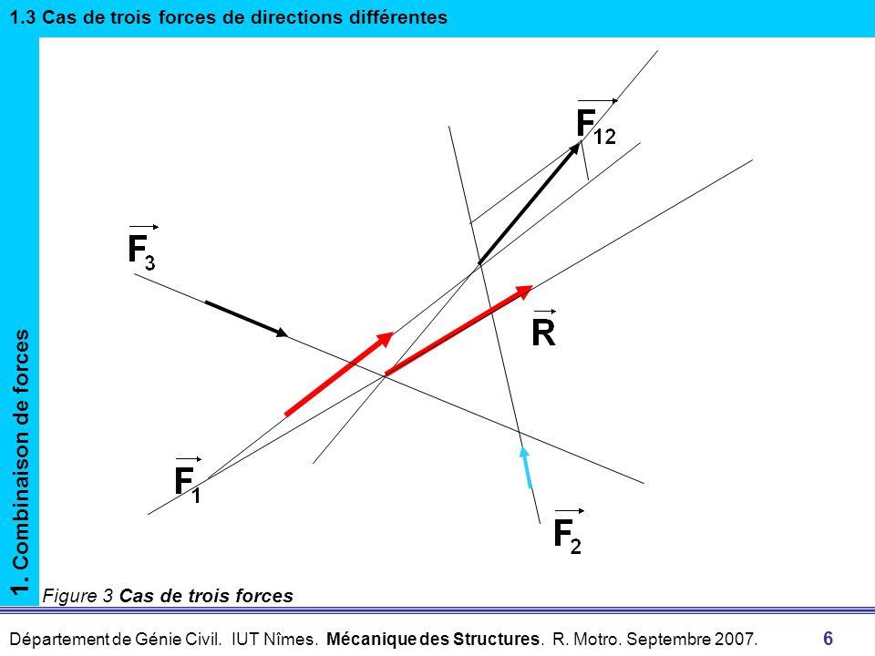 Département de Génie Civil. IUT Nîmes. Mécanique des Structures. R. Motro. Septembre 2007. 6 Figure 3 Cas de trois forces 1. Combinaison de forces 1.3