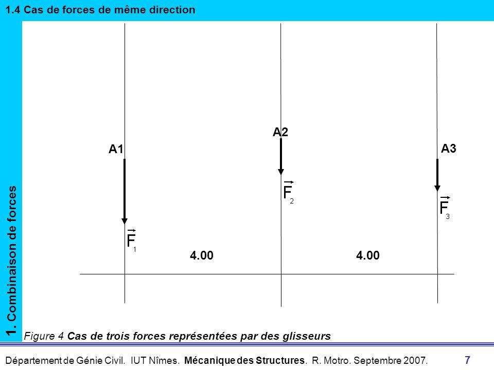 Département de Génie Civil. IUT Nîmes. Mécanique des Structures. R. Motro. Septembre 2007. 7 Figure 4 Cas de trois forces représentées par des glisseu