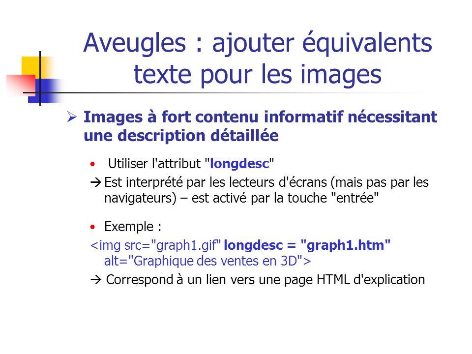 Aveugles : ajouter équivalents texte pour les images Images à fort contenu informatif nécessitant une description détaillée Utiliser l'attribut