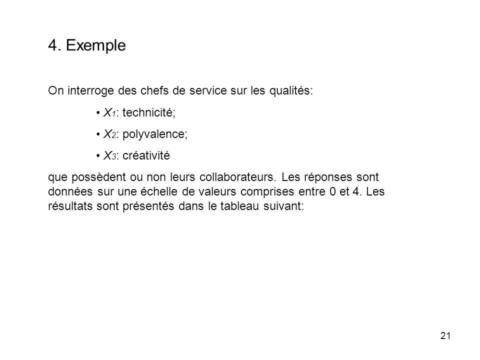 21 4. Exemple On interroge des chefs de service sur les qualités: X 1 : technicité; X 2 : polyvalence; X 3 : créativité que possèdent ou non leurs col
