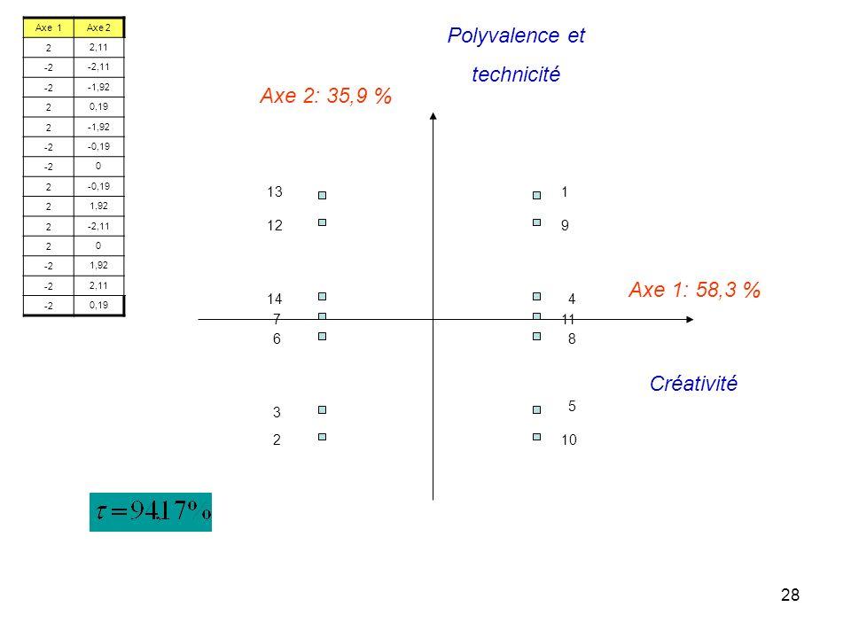 28 Axe 1: 58,3 % Axe 2: 35,9 % 1 2 3 4 5 6 7 8 9 10 11 12 13 14 Créativité Polyvalence et technicité Axe 1Axe 2 22,11 -2-2,11 -2-1,92 20,19 2-1,92 -2-