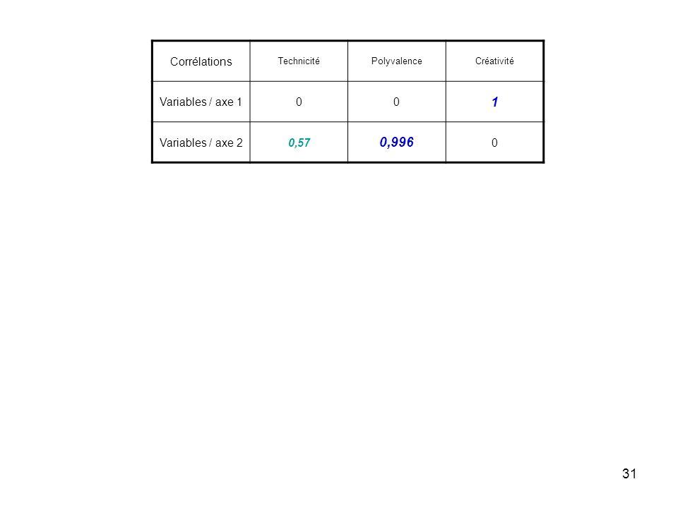 31 Corrélations TechnicitéPolyvalenceCréativité Variables / axe 100 1 Variables / axe 20,57 0,996 0