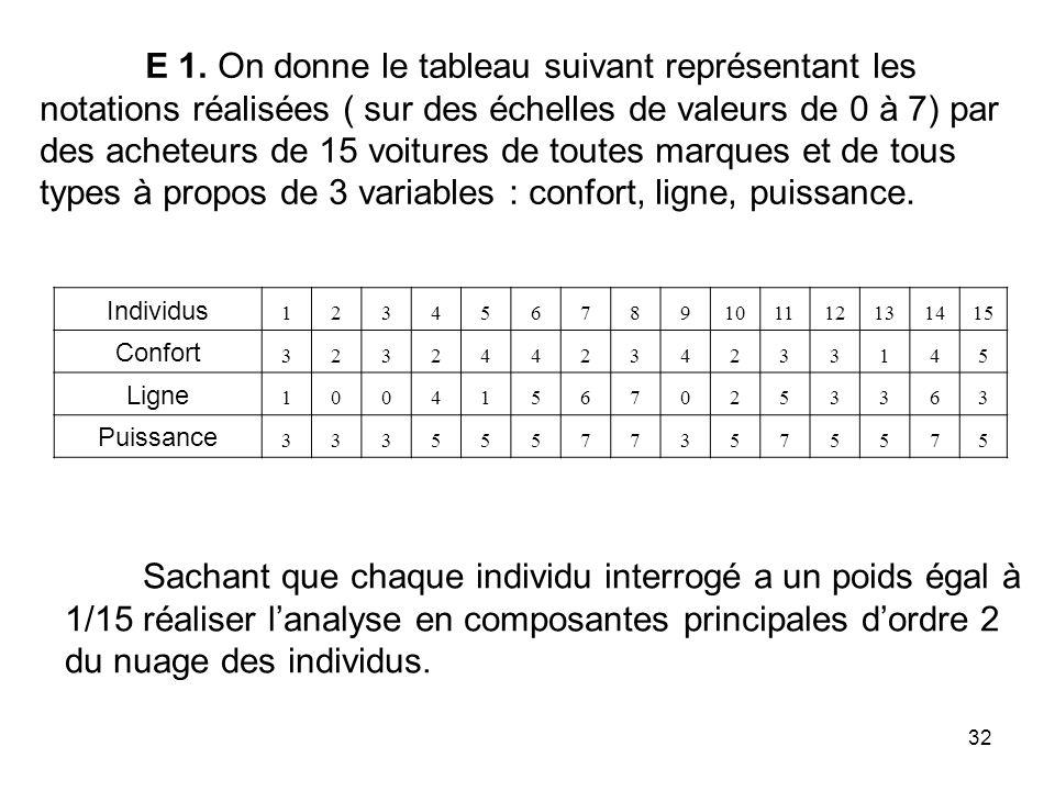 32 E 1. On donne le tableau suivant représentant les notations réalisées ( sur des échelles de valeurs de 0 à 7) par des acheteurs de 15 voitures de t