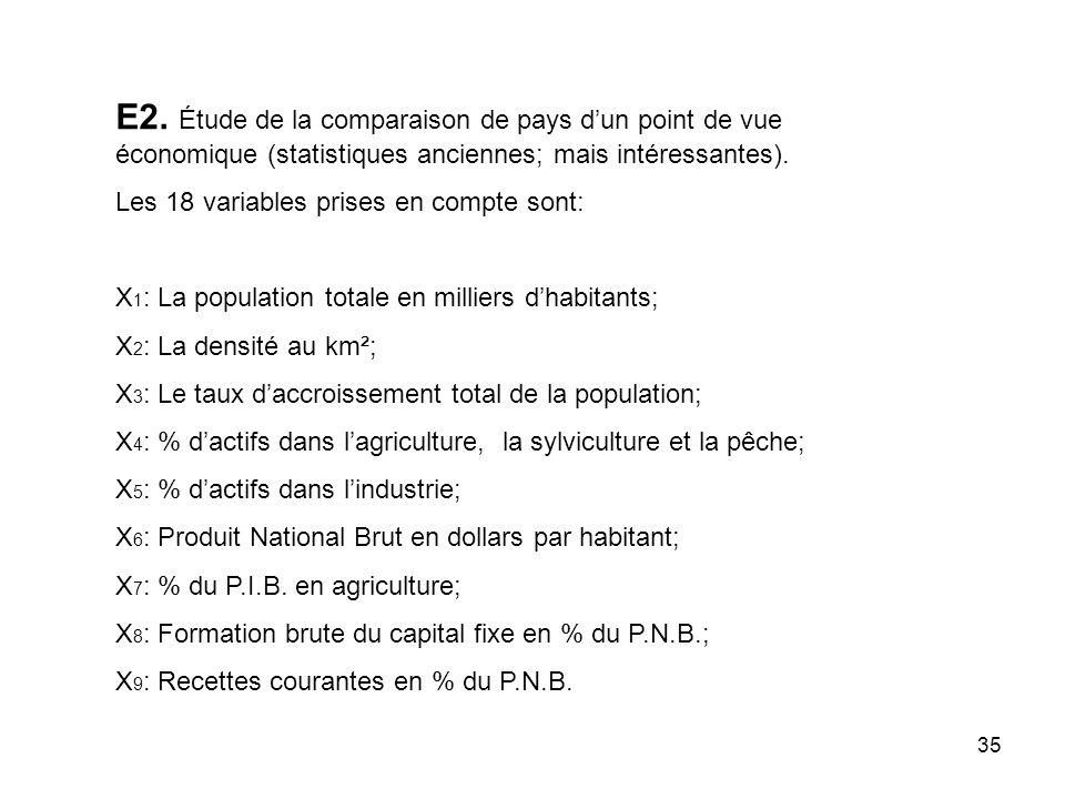 35 E2. Étude de la comparaison de pays dun point de vue économique (statistiques anciennes; mais intéressantes). Les 18 variables prises en compte son
