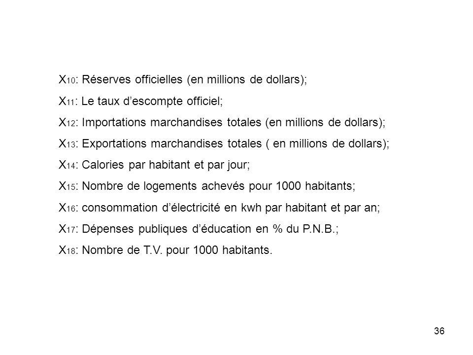 36 X 10 : Réserves officielles (en millions de dollars); X 11 : Le taux descompte officiel; X 12 : Importations marchandises totales (en millions de d