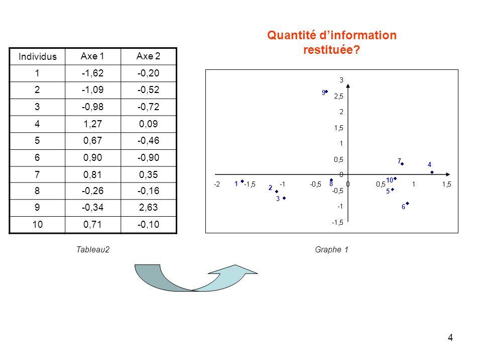 5 Individus Axe 1Axe 2Axe 3 1-1,62-0,20-0,17 2-1,09-0,520,30 3-0,98-0,720,86 41,270,091,48 50,67-0,460,37 60,90-0,900,07 70,810,35-1,81 8-0,26-0,16-1,51 9-0,342,630,46 100,71-0,10-0,06 Axe 2 Peut-on améliorer limage.