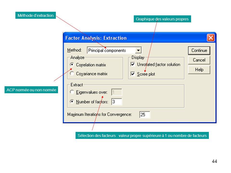 44 Méthode dextraction ACP normée ou non normée Graphique des valeurs propres Sélection des facteurs : valeur propre supérieure à 1 ou nombre de facte