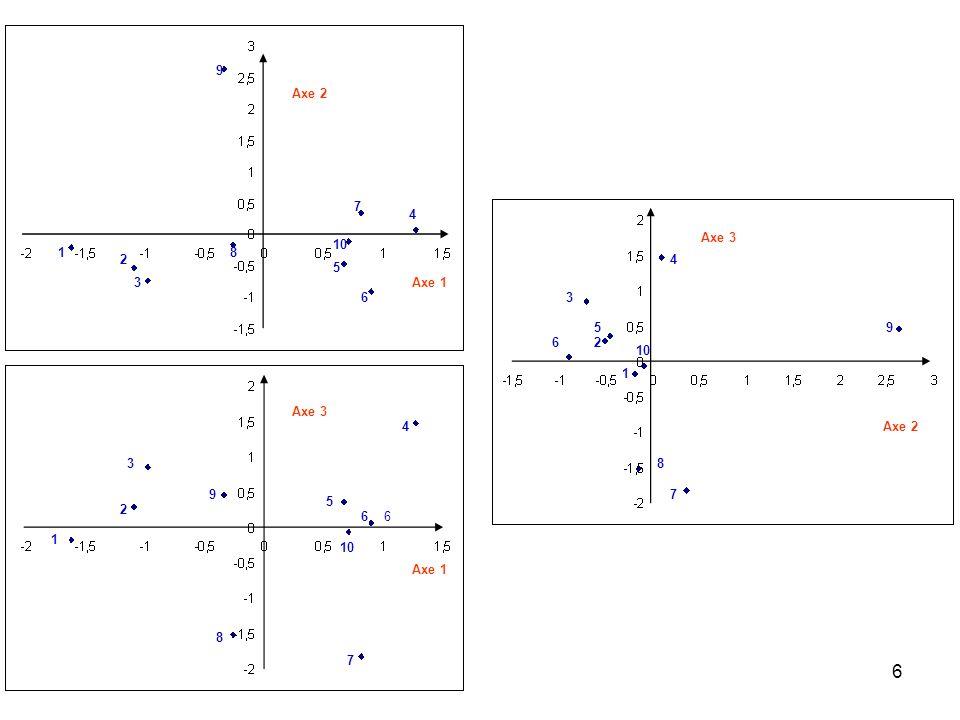 27 Le taux de restitution de linformation est égal à: Cela signifie que limage de dimension deux que lon va voir représente bien le nuage de points.