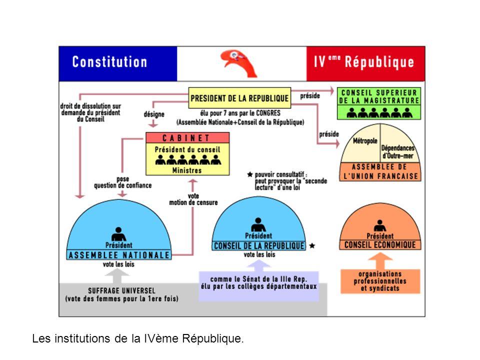 Les institutions de la IVème République.