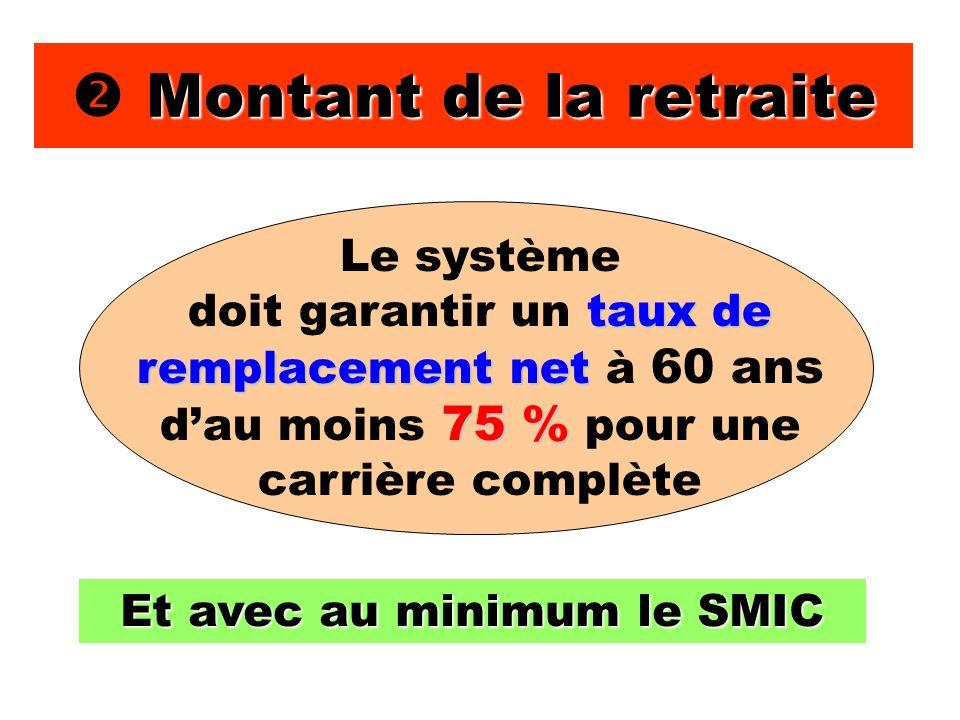 Montant de la retraite Et avec au minimum le SMIC Le système taux de remplacement net 75 % doit garantir un taux de remplacement net à 60 ans dau moins 75 % pour une carrière complète