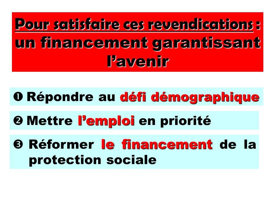 Pour satisfaire ces revendications : un financement garantissant lavenir défi démographique Répondre au défi démographique lemploi Mettre lemploi en priorité le financement Réformer le financement de la protection sociale