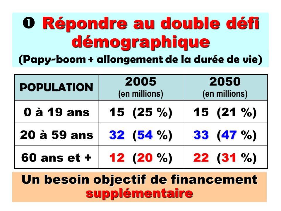 (Papy-boom + allongement de la durée de vie) Répondre au doubledéfi démographique Répondre au double défi démographique POPULATION 2005 (en millions) 2050 (en millions) 0 à 19 ans15 (25 %)15 (21 %) 20 à 59 ans 3254 32 (54 %) 3347 33 (47 %) 60 ans et + 1220 12 (20 %) 2231 22 (31 %) Un besoin objectif de financement supplémentaire