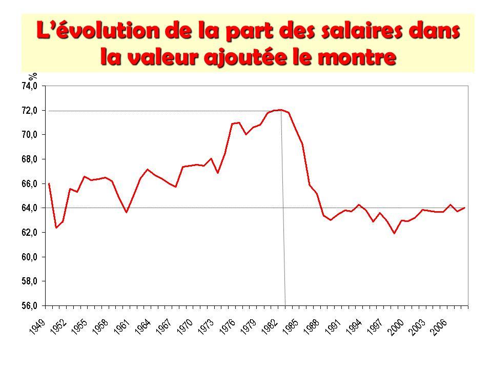 Lévolution de la part des salaires dans la valeur ajoutée le montre