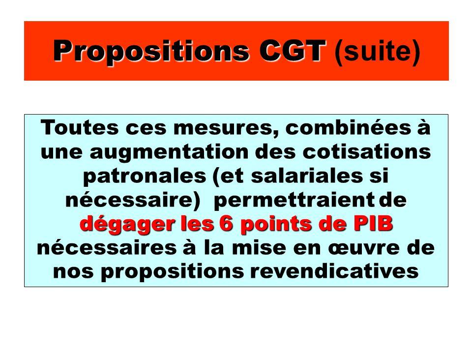 Propositions CGT Propositions CGT (suite) de dégager les 6 points de PIB Toutes ces mesures, combinées à une augmentation des cotisations patronales (et salariales si nécessaire) permettraient de dégager les 6 points de PIB nécessaires à la mise en œuvre de nos propositions revendicatives